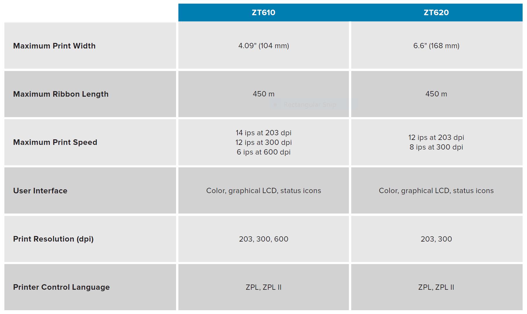 thông số kỹ thuật máy in mã vạch Zebra ZT610 và ZT620